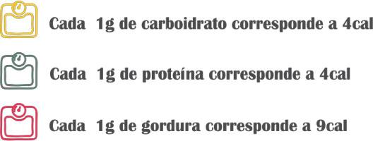 Guia Simplificado da Dieta Flexível: Como funciona, Cardápio e Muito Mais!